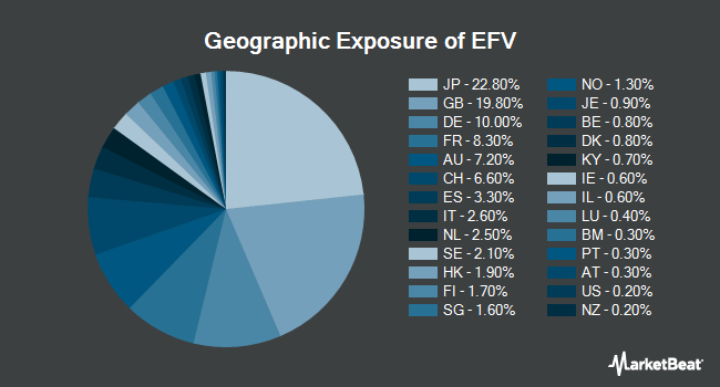 Geographic Exposure of iShares MSCI EAFE Value ETF (BATS:EFV)