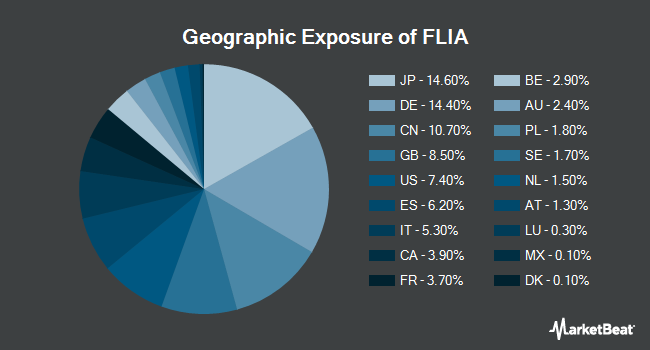 Geographic Exposure of Franklin Liberty International Aggregate Bond ETF (BATS:FLIA)