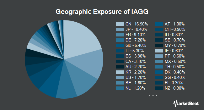 Geographic Exposure of iShares Core International Aggregate Bond ETF (BATS:IAGG)