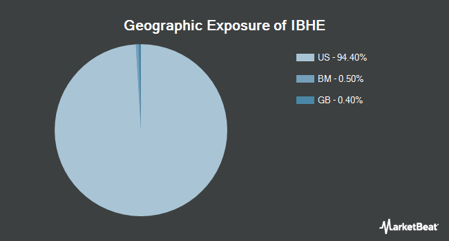 Geographic Exposure of iShares iBonds 2025 Term High Yield and Income ETF (BATS:IBHE)