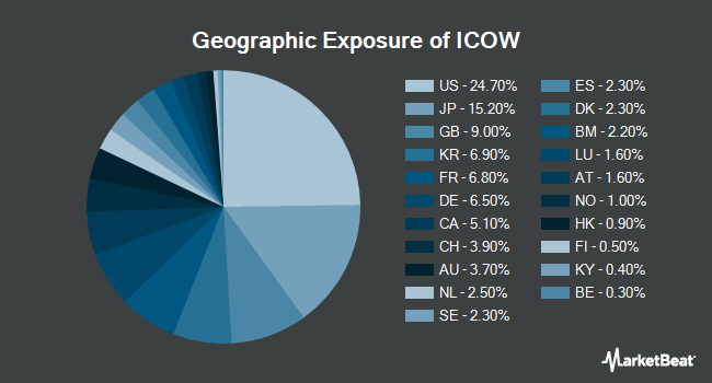 Geographic Exposure of Pacer Developed Markets International Cash Cows 100 ETF (BATS:ICOW)