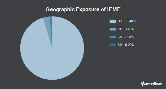 Geographic Exposure of iShares Evolved U.S. Media and Entertainment ETF (BATS:IEME)