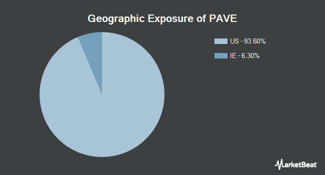 Geographic Exposure of Global X U.S. Infrastructure Development ETF (BATS:PAVE)