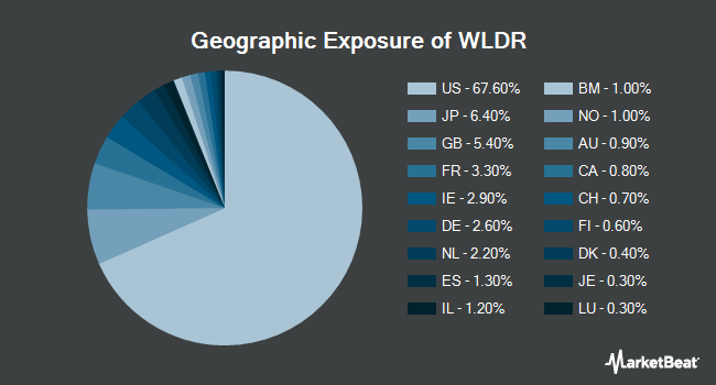 Geographic Exposure of Affinity World Leaders Equity ETF (BATS:WLDR)