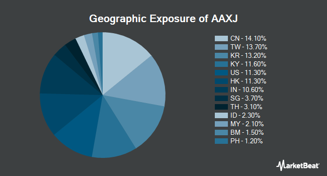 Geographic Exposure of iShares MSCI Asia ex Japan Index Fund (NASDAQ:AAXJ)