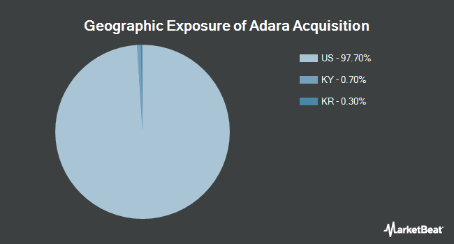 Geographic Exposure of Invesco BLDRS Asia 50 ADR Index Fund (NASDAQ:ADRA)