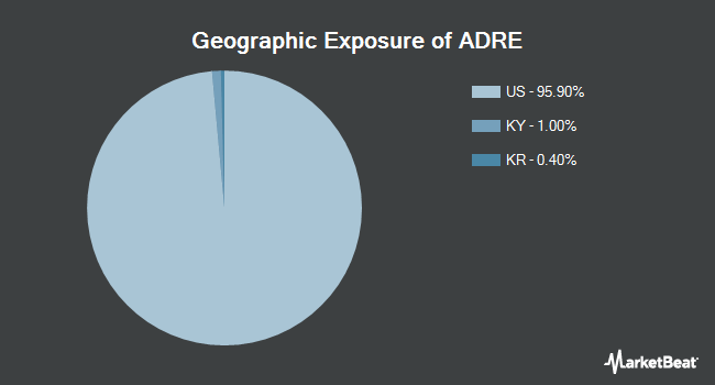 Geographic Exposure of Invesco BLDRS Emerging Markets 50 ADR Index Fund (NASDAQ:ADRE)