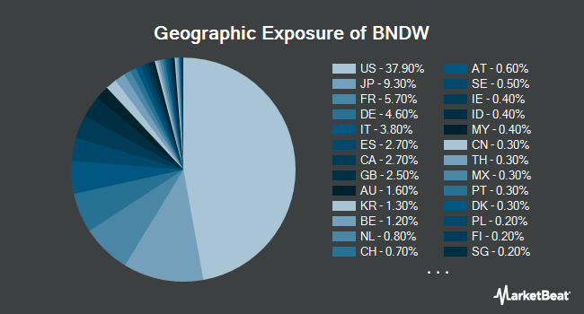 Geographic Exposure of Vanguard Total World Bond ETF (NASDAQ:BNDW)