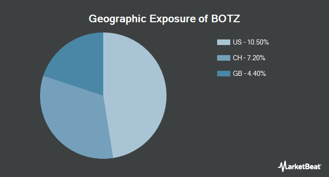 Geographic Exposure of Global X Robotics & Artificial Intelligence Thematic ETF (NASDAQ:BOTZ)