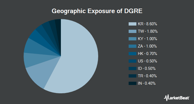 Geographic Exposure of WisdomTree Emerging Markets Quality Dividend Growth Fund (NASDAQ:DGRE)