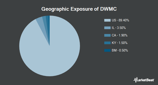 Geographic Exposure of AdvisorShares Dorsey Wright Micro-Cap ETF (NASDAQ:DWMC)