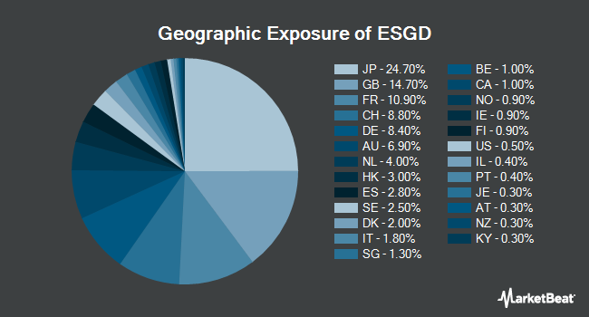 Geographic Exposure of iShares MSCI EAFE ESG Optimized ETF (NASDAQ:ESGD)