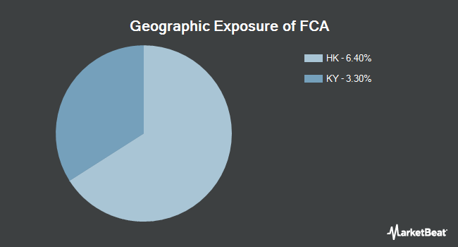 Geographic Exposure of First Trust China AlphaDEX Fund (NASDAQ:FCA)
