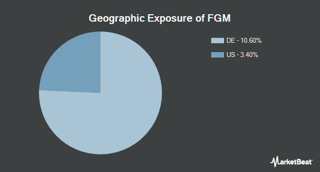 Geographic Exposure of First Trust Germany AlphaDEX Fund (NASDAQ:FGM)