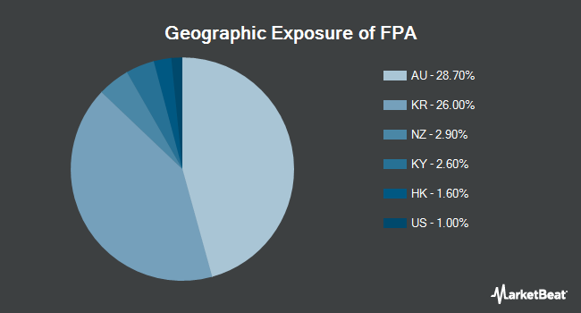 Geographic Exposure of First Trust Asia Pacific ex-Japan AlphaDEX Fund (NASDAQ:FPA)