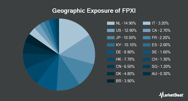 Geographic Exposure of First Trust International IPO ETF (NASDAQ:FPXI)