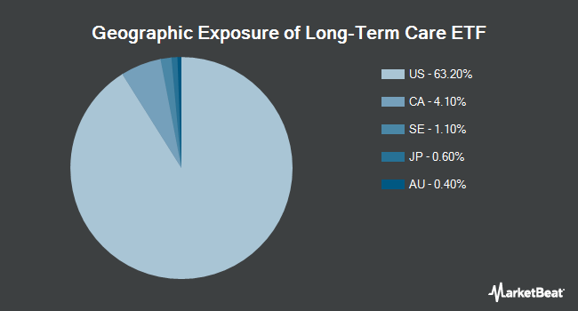 Geographic Exposure of The Long-Term Care ETF (NASDAQ:OLD)