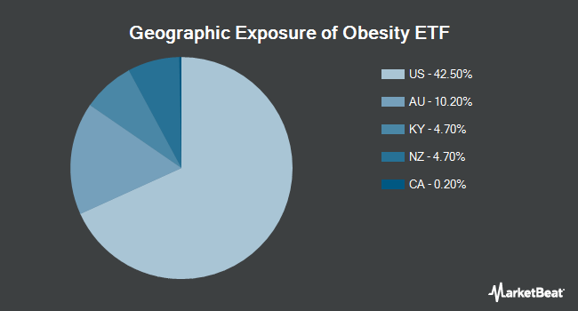Geographic Exposure of The Obesity ETF (NASDAQ:SLIM)
