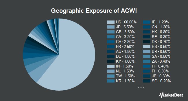 Geographic Exposure of iShares MSCI ACWI ETF (NYSEARCA:ACWI)