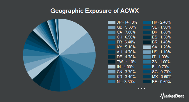 Geographic Exposure of iShares MSCI ACWI ex US ETF (NYSEARCA:ACWX)