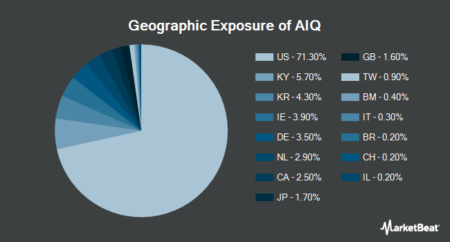 Geographic Exposure of Global X Future Analytics Tech ETF (NYSEARCA:AIQ)