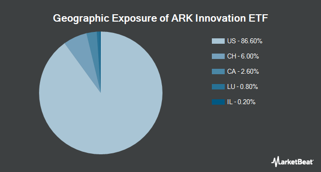 Geographic Exposure of ARK Innovation ETF (NYSEARCA:ARKK)