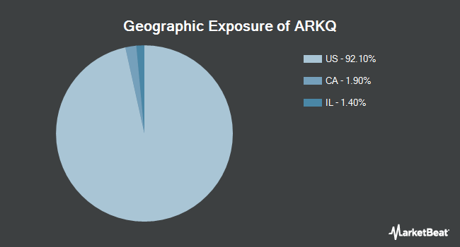 Geographic Exposure of ARK Industrial Innovation ETF (NYSEARCA:ARKQ)