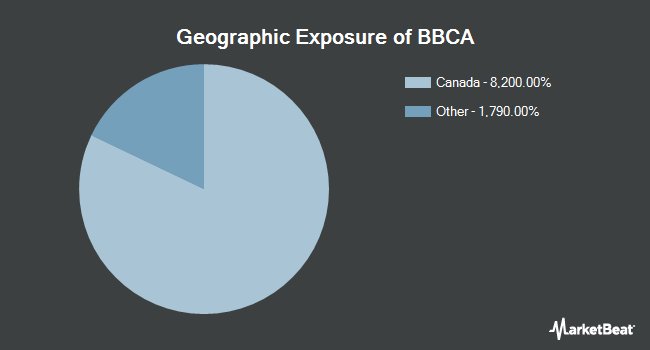 Geographic Exposure of JPMorgan BetaBuilders Canada ETF (NYSEARCA:BBCA)