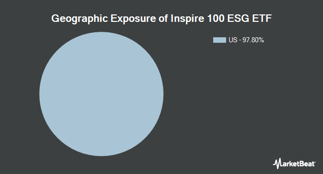 Geographic Exposure of Inspire 100 ETF (NYSEARCA:BIBL)
