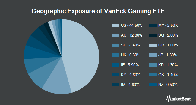 Geographic Exposure of VanEck Vectors Gaming ETF (NYSEARCA:BJK)