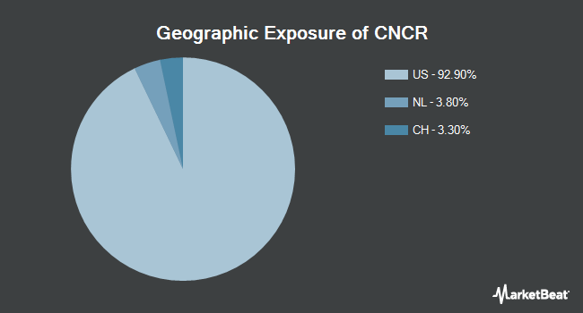 Geographic Exposure of Loncar Cancer Immunotherapy ETF (NYSEARCA:CNCR)