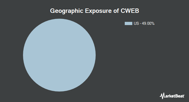 Geographic Exposure of Direxion Daily CSI China Internet Index Bull 2x Shares (NYSEARCA:CWEB)