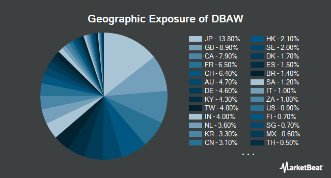 Geographic Exposure of X-trackers MSCI All World ex US Hedged Equity Fund (NYSEARCA:DBAW)