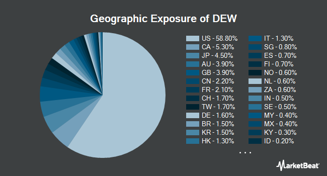 Geographic Exposure of WisdomTree Global High Dividend Fund (NYSEARCA:DEW)