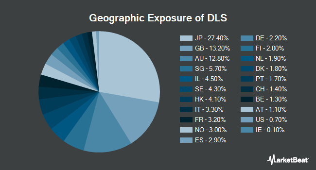 Geographic Exposure of WisdomTree International SmallCap Dividend Fund (NYSEARCA:DLS)