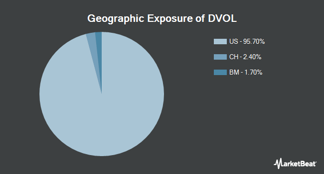 Geographic Exposure of First Trust Dorsey Wright Momentum & Low Volatility ETF (NYSEARCA:DVOL)