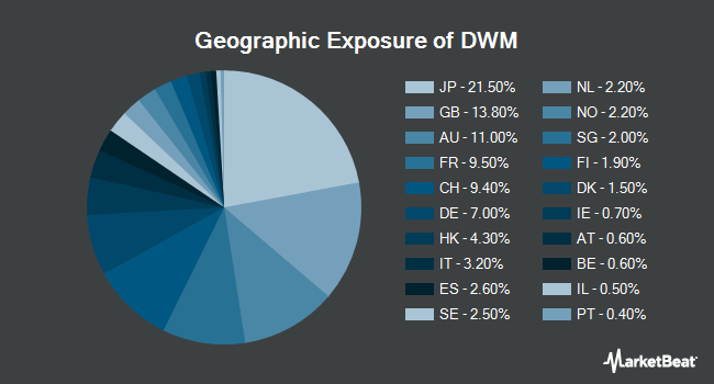 Geographic Exposure of WisdomTree International Equity Fund (NYSEARCA:DWM)