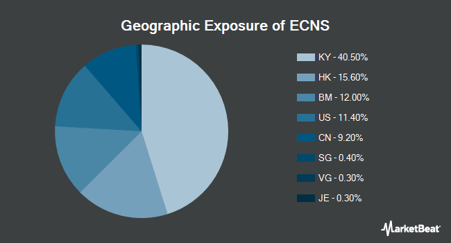 Geographic Exposure of ISHARES TR/MSCI CHINA SM CAP E (NYSEARCA:ECNS)