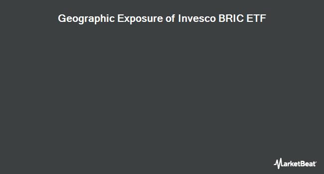 Geographic Exposure of Invesco BRIC ETF (NYSEARCA:EEB)