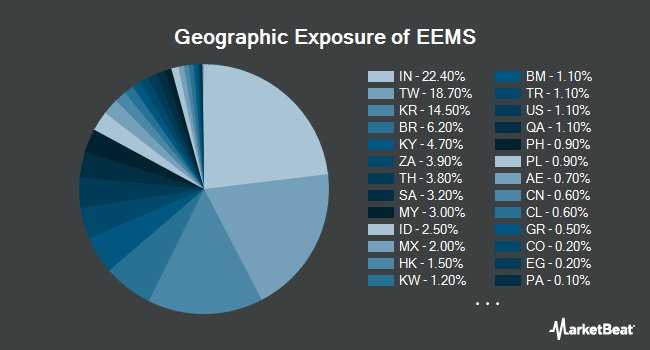 Geographic Exposure of iShares MSCI Emerging Markets Small-Cap ETF (NYSEARCA:EEMS)