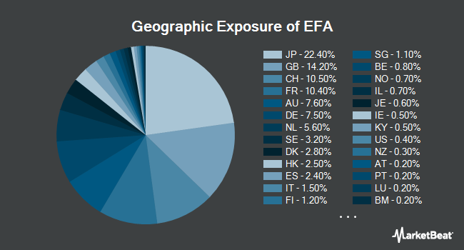 Geographic Exposure of iShares MSCI EAFE ETF (NYSEARCA:EFA)