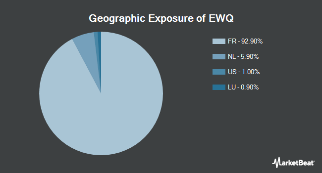 Geographic Exposure of iShares MSCI France ETF (NYSEARCA:EWQ)