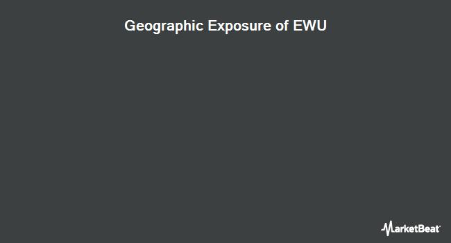 Geographic Exposure of iShares MSCI United Kingdom ETF (NYSEARCA:EWU)
