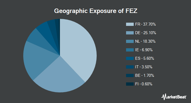 Geographic Exposure of SPDR EURO STOXX 50 ETF (NYSEARCA:FEZ)