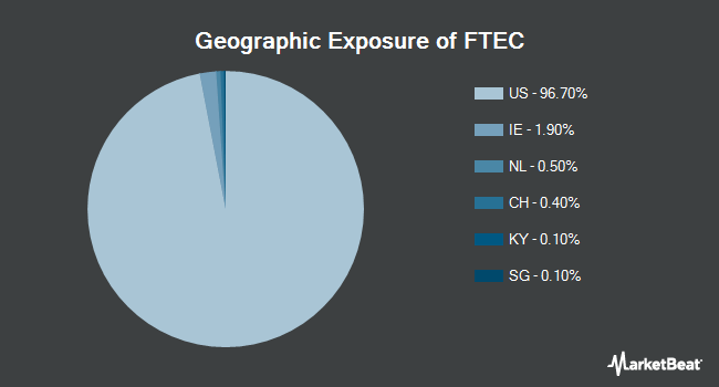 Geographic Exposure of Fidelity MSCI Information Technology Index ETF (NYSEARCA:FTEC)