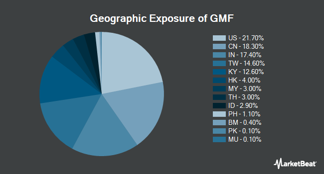 Geographic Exposure of SPDR S&P Emerging Asia Pacific ETF (NYSEARCA:GMF)