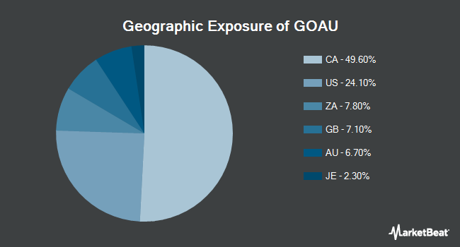 Geographic Exposure of U.S. Global GO GOLD and Precious Metal Miners ETF (NYSEARCA:GOAU)