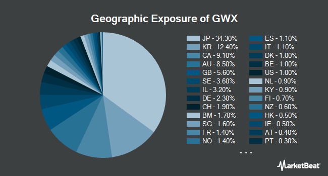 Geographic Exposure of SPDR S&P International Small Cap ETF (NYSEARCA:GWX)