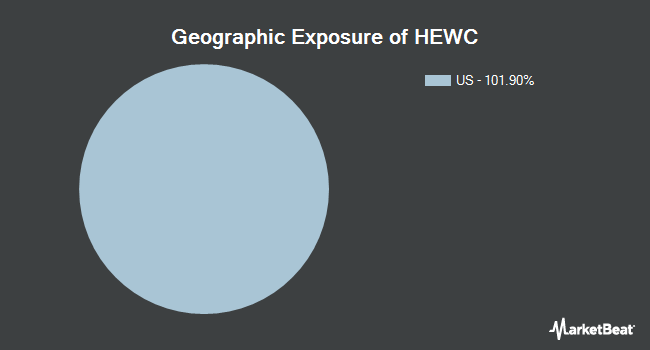 Geographic Exposure of iShares Currency Hedged MSCI Canada ETF (NYSEARCA:HEWC)