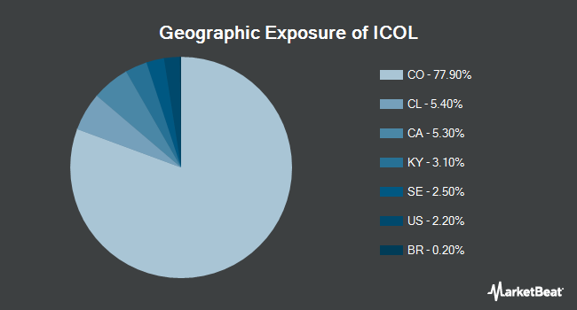 Geographic Exposure of iShares MSCI Colombia Capped ETF (NYSEARCA:ICOL)